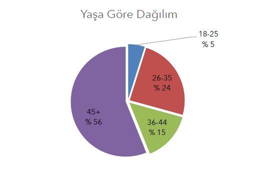 Mavi yolculuk yaş ortalaması
